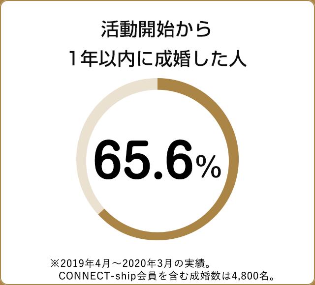 活動開始から1年以内に成婚した人 63.8%
