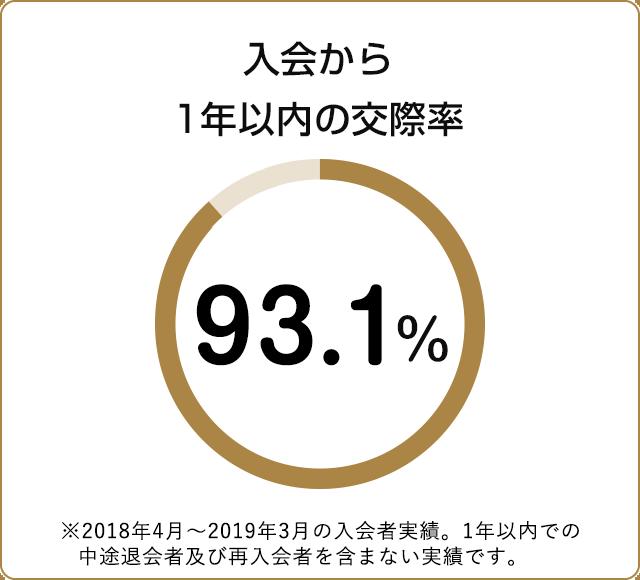 入会から1年以内の交際率 92.6%
