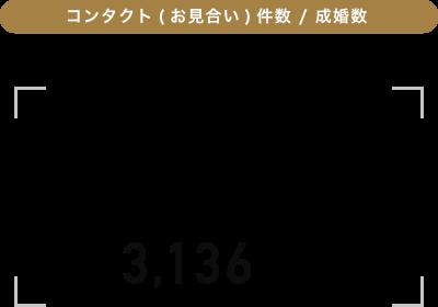 コンタクト(お見合い)件数 / 成婚数